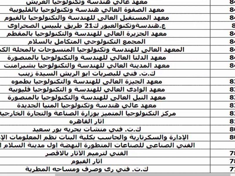 اعرف درجات تنسيق الدبلومات الفنية 2021 بمصر للقبول بالكليات والمعاهد المختلفة